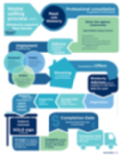 Listing flow chart KIMBERLY.png