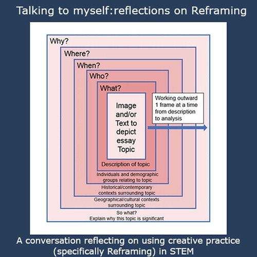 Graphical abstract for 'Talking to myself' article