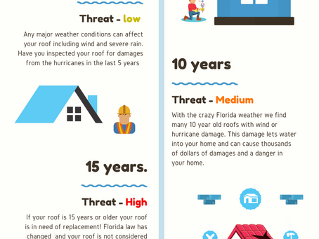 Do You Know Your Roof's Lifespan