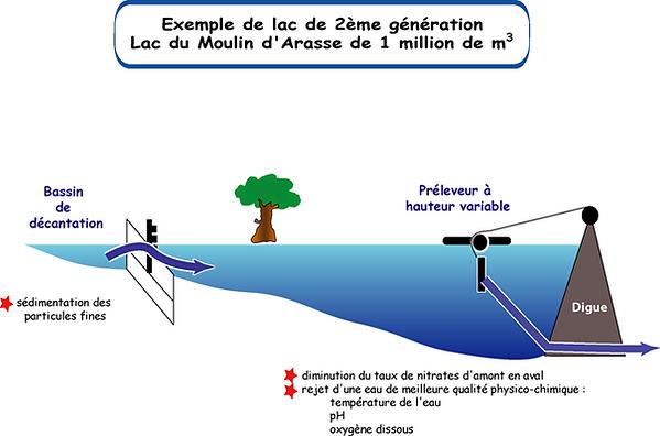 Lacs2eGeneration.png