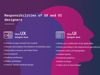 User Interface vs User eXperience