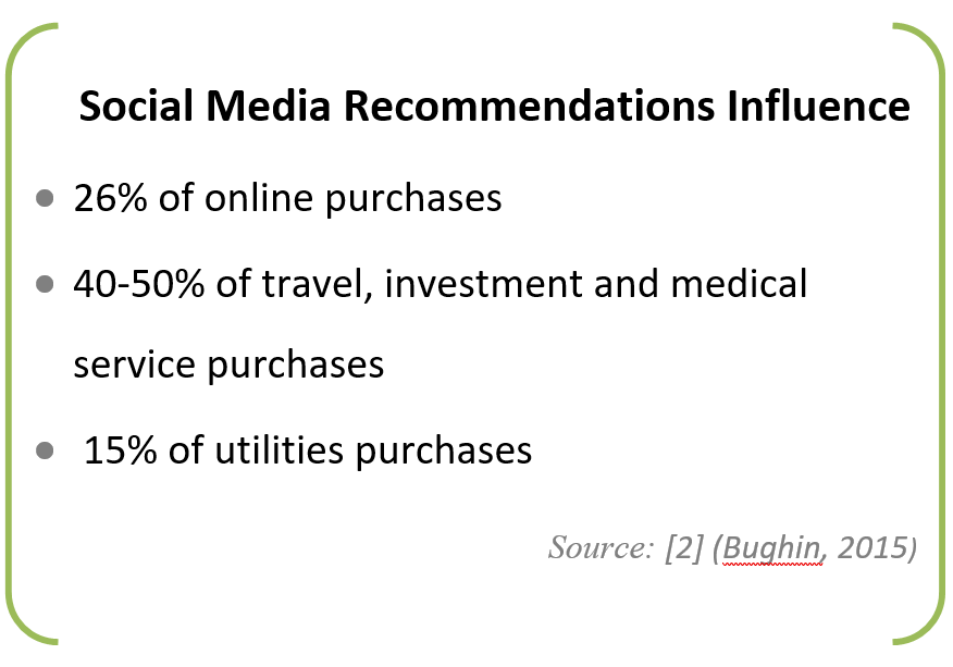 Social Media Recommendations Influence