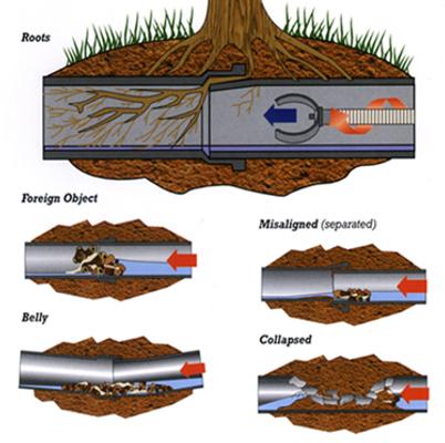 Sewer Line Repair Bentonville