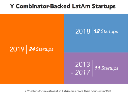 What happened in Latin American tech in 2019
