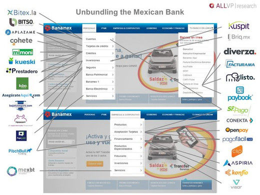 Unbundling the Mexican Bank