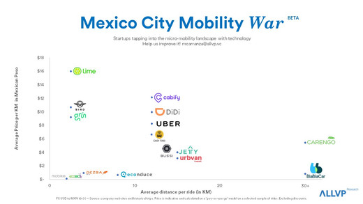 Mexico City Mobility War