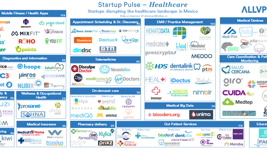Startup Pulse - Healthcare
