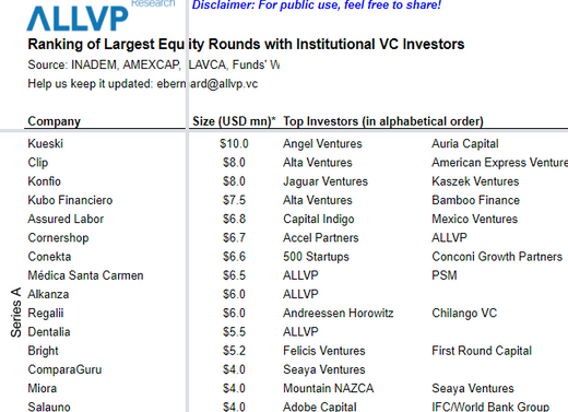 Ranking of Largest Equity Rounds with Institutional VC Investors