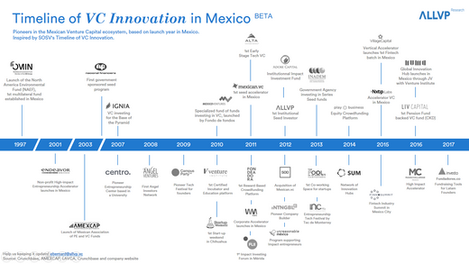 Timeline of VC Innovation in Mexico