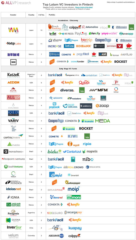 Most Active VCs in Fintech investing in Latin America