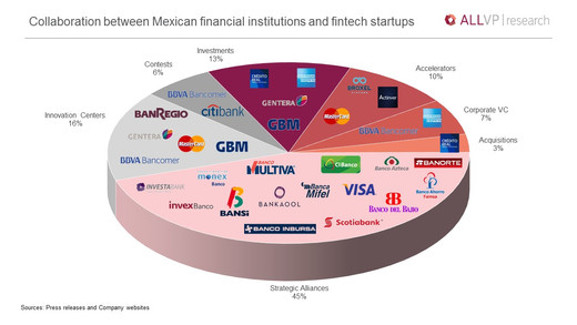 Collaboration between Mexican financial institutions and fintech startups
