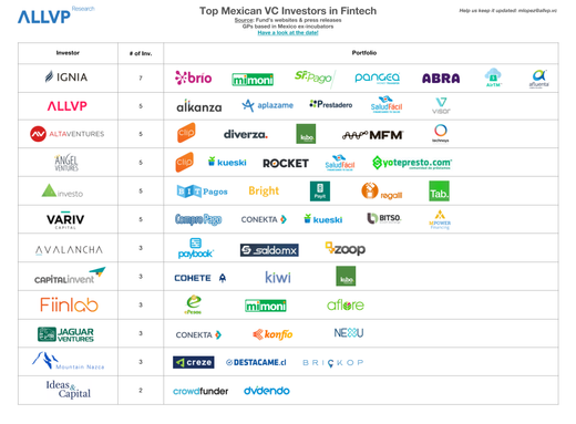 Top Mexican VCs in Fintech