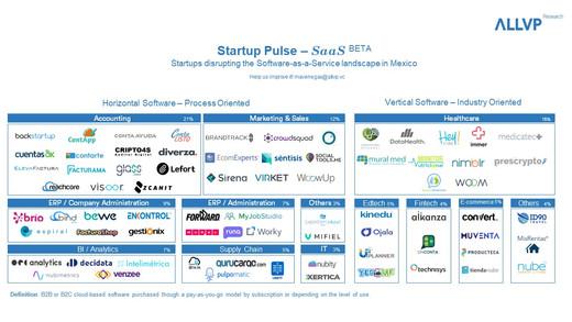 Startup Pulse - SaaS