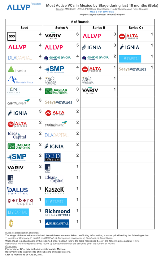 Most Active VCs in Mexico, by Stage