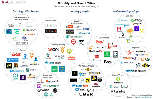 Mobility and Smart Cities Startups in Mexico