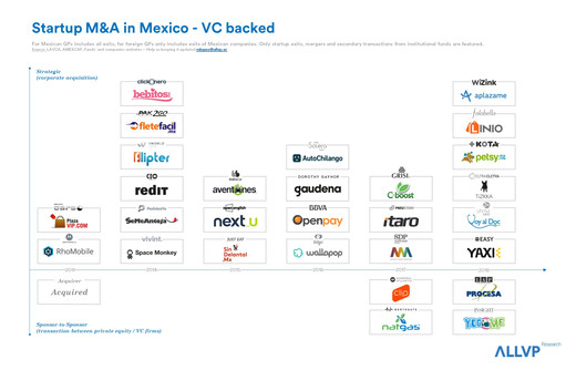 Startup M&A in Mexico - VC backed