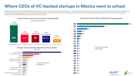 🎓 Where CEOs of VC-backed startups in Mexico went to school
