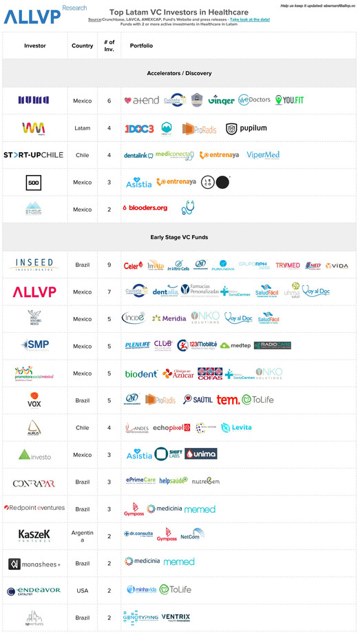 Most Active VCs in Healthcare investing in Latin America