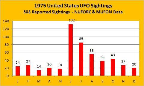 1975-national-sightings1.jpg