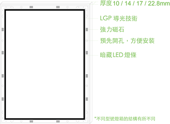 m-series led lightbox, LED超薄燈箱, LED超薄磁吸燈箱