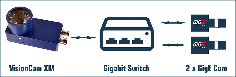 VisionCam XM with Gigabit Switch