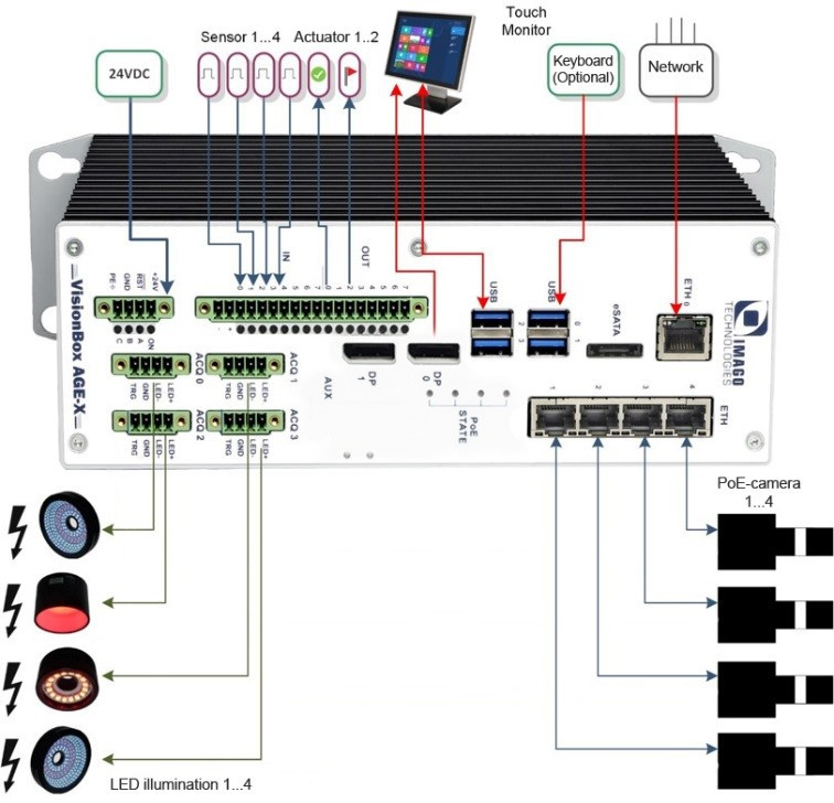 Real-Time Communication Controller block diagram