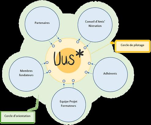 Systeme-de-gouvernance-UUS.png