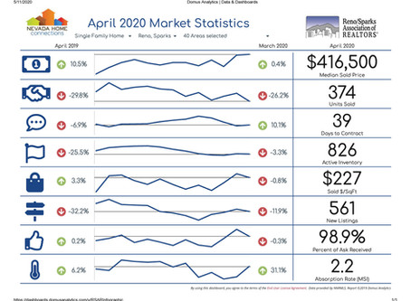 How Is the Reno/Sparks Residential Real Estate Market Fairing?