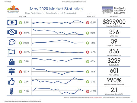 What Pandemic? The Reno/Sparks Real Estate Market is Red Hot