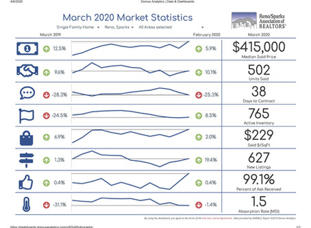 Reno Sparks Real Estate Statistics for March 2020