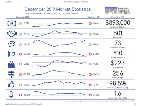 Reno / Sparks 2019 Residential Real Estate Report & Predictions for 2020
