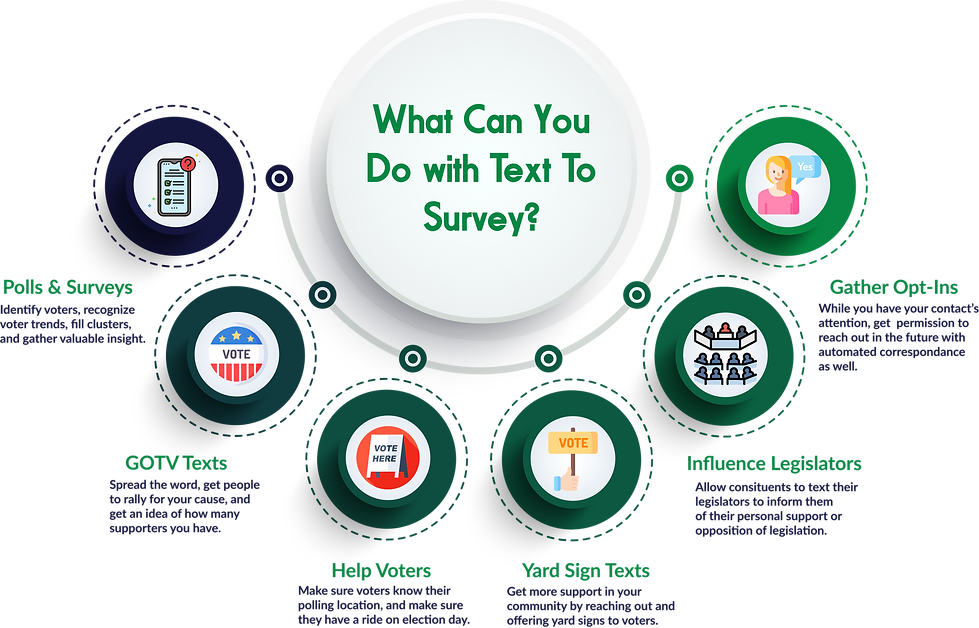 What can you do with Text to Survey [Rec
