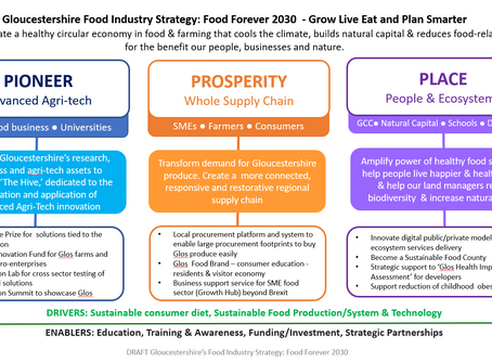 A Food Strategy for Gloucestershire