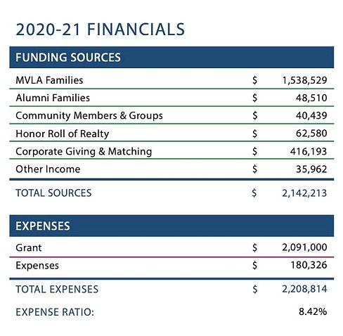 2020-21 MVLA_Financial graphic copy.jpg