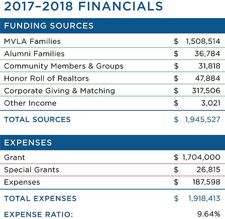 MVLA_Financial-graphic-l.jpg