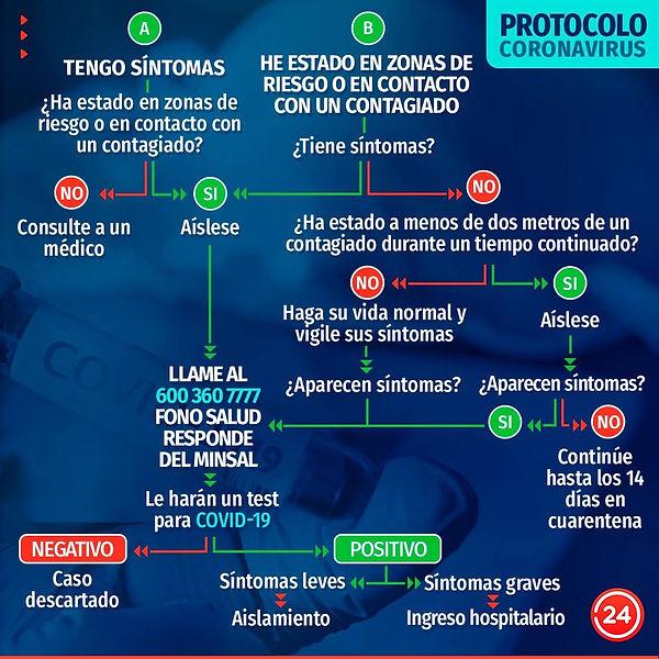 protocolo Minsal coronavirus.jfif