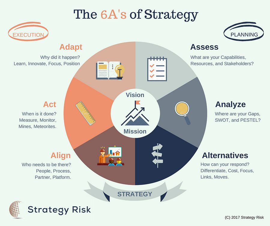 Infographic The 6A's of Strategy