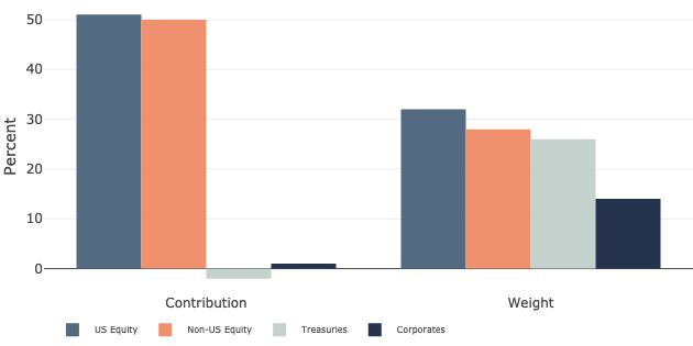 Capital Risk - Portfolio Risk Contribution