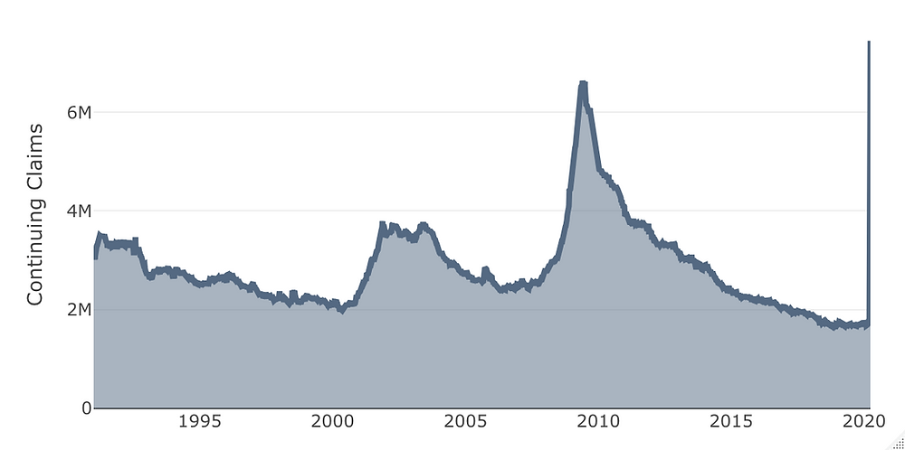Capital Risk. Initial Claims for Unemployment.