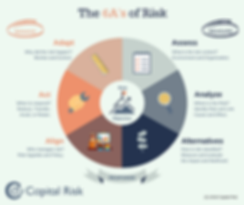 Inforgraphic The 6A's of Risk