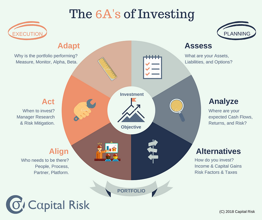 Infographic The 6A's of Investing