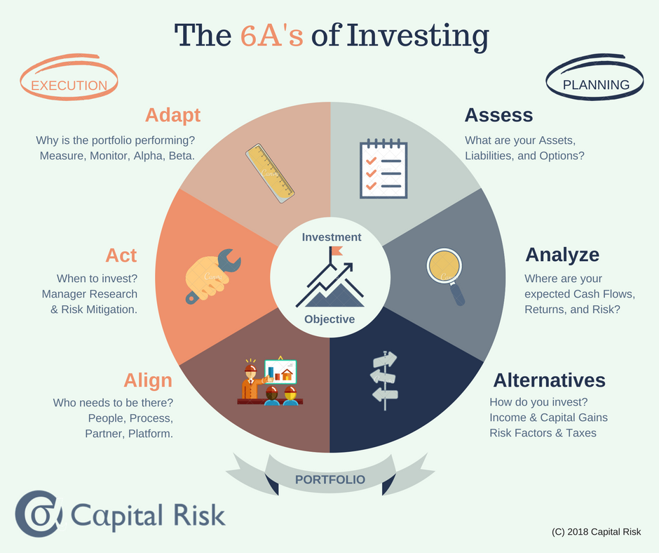 The 6As of Investing