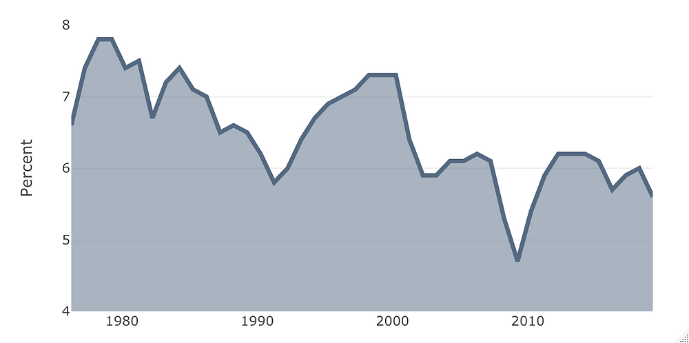 Capital Risk - Equipment Investment as a Percent of Gross Domestic Product