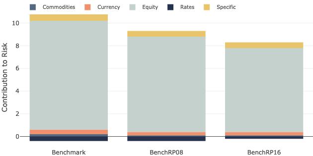 Capital Risk - Risk Factors