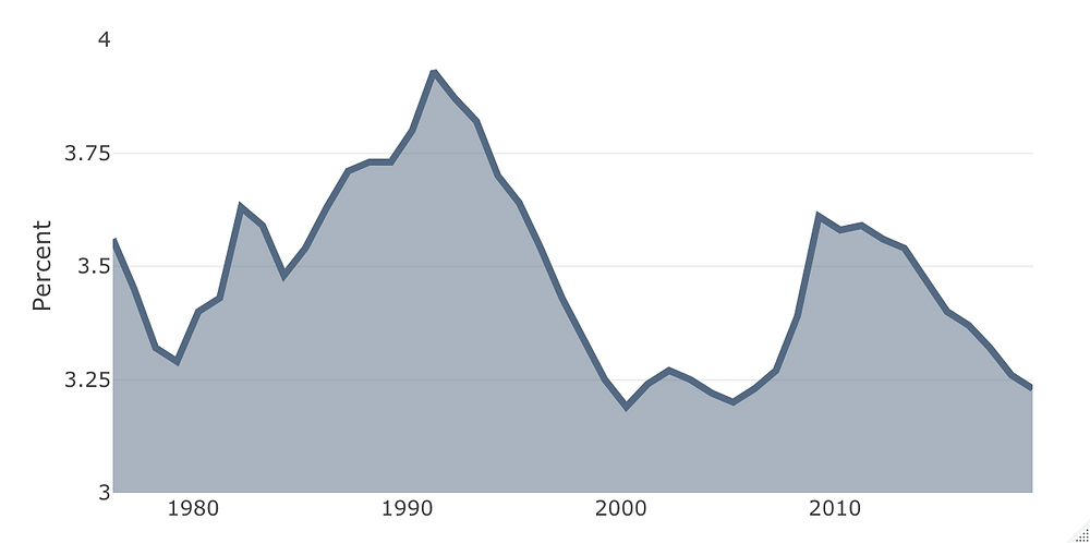 Capital Risk - Fixed Capital Consumption as a Percent of National Income