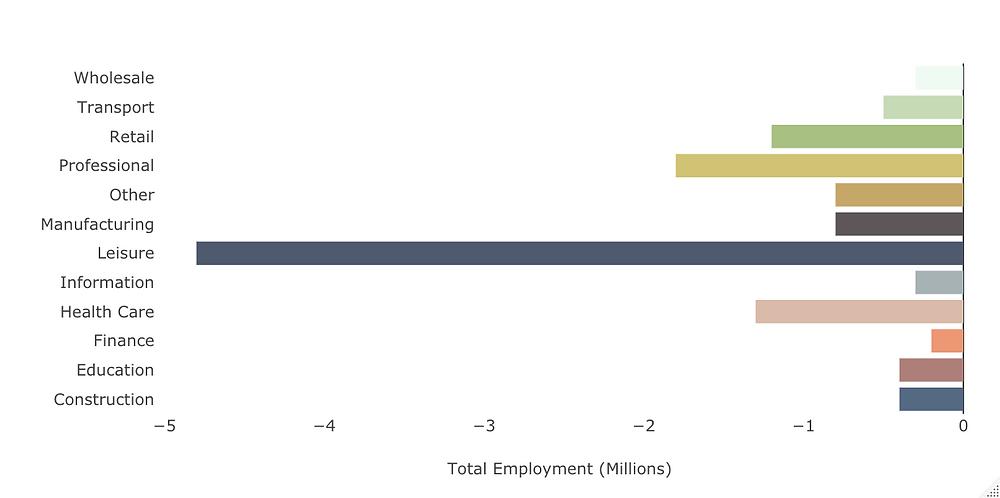 Capital Risk - US Jobs LOsses by Sector (Dec 2019 to Jun 2020)