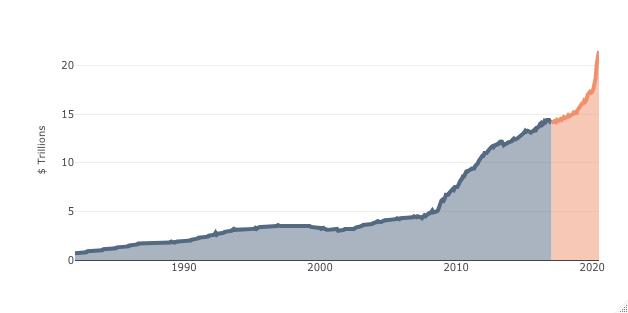 Capital Risk - US Marketable Treasury Debt Outstanding