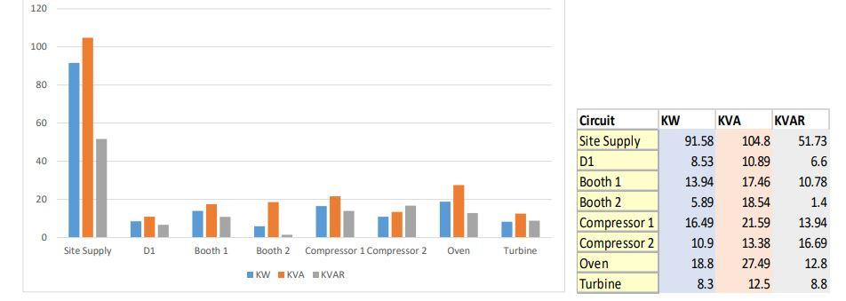 Power Quality Survey - Consumption