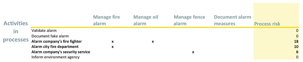 Chart of process risk