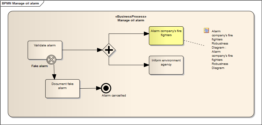 Manage oil alarm - sub process